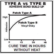 Typ A erreicht bereits nach 5 Minuten 90% der Haftung, Typ B braucht 24 Stunden bis 90% Haftung erreicht sind.